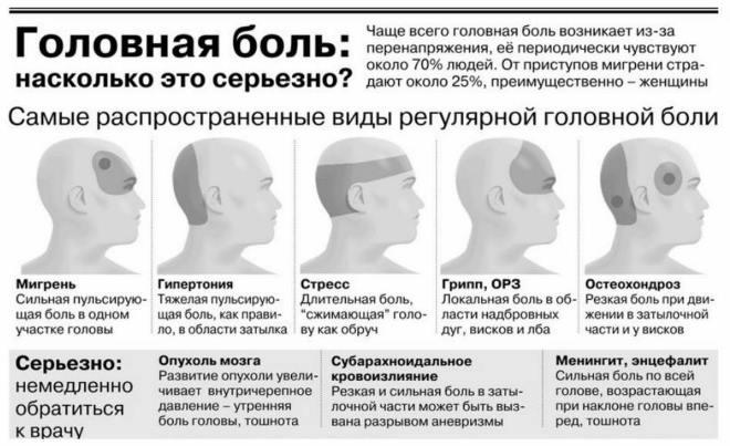 список болезней вызывающих головные боли