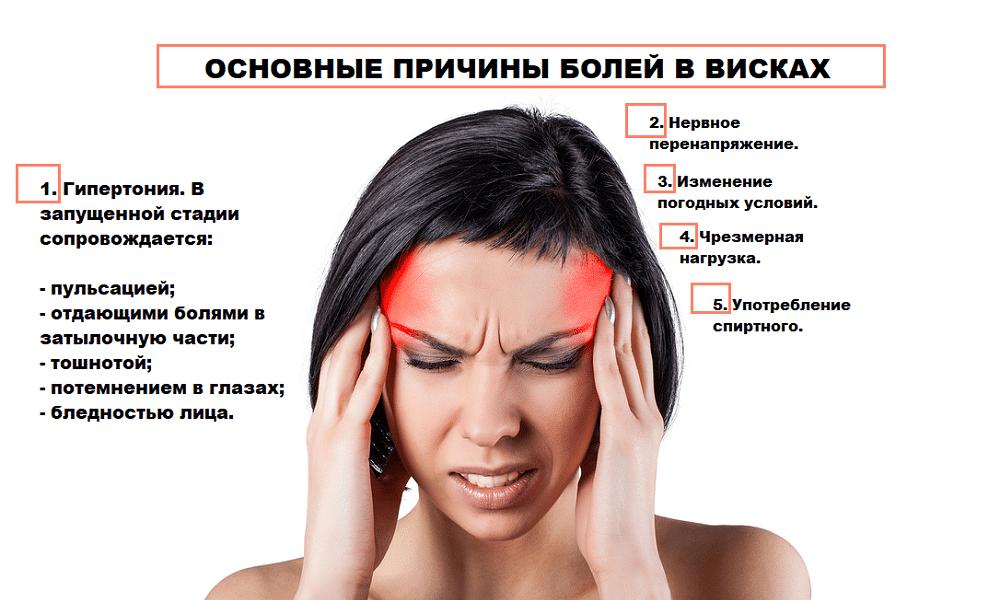 Болит шея виски и тошнит
